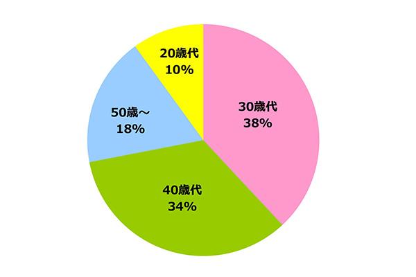 円グラフ|年齢別 実績