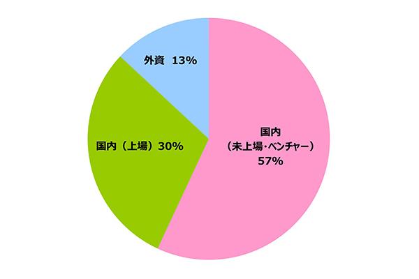 円グラフ|企業別 実績