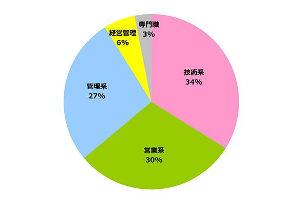 円グラフ|職種別 実績