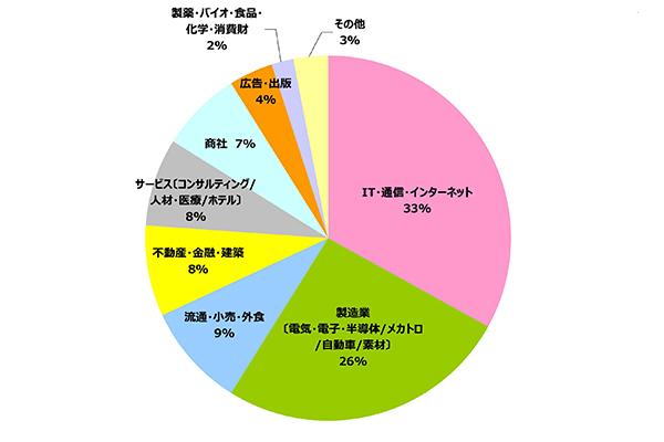 円グラフ|業種別 実績