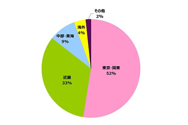 円グラフ|地域別 実績